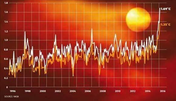 planeta-temperatura-0616